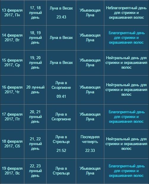 лунный календарь стрижек на 2017 года